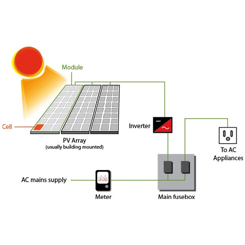 Solar Home Power System Buy Solar Home Power System, Price Home Solar Power  Systems Prices