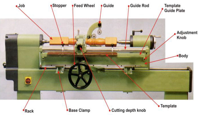 Wood Turning Lathe Friends Woodworking Machinery Company All Biz