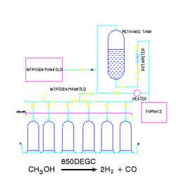 Buy Nitrogen Methanol Systems