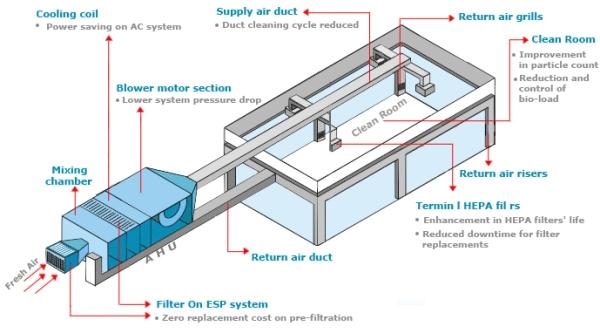 Electrostatic Air Filters in Clean Room HVAC system buy in Pune