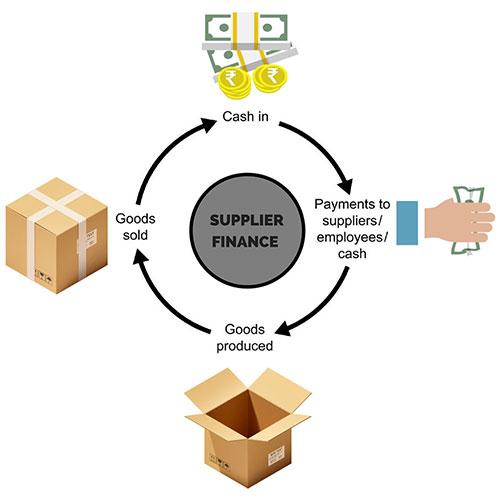 Buy Invoice Financing