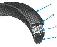 Wedge V-belts