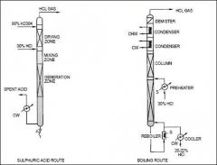 Anhydrous HCL Gas Generator