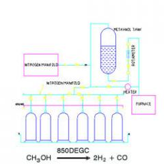 Nitrogen Methanol Systems