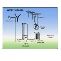 Wind Standalone System