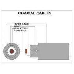 Co-Axial TV Cables