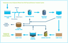 Automation Systems For Waste Water Treatment