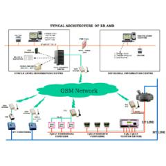 Automatic Meter Reading (AMR) solutions