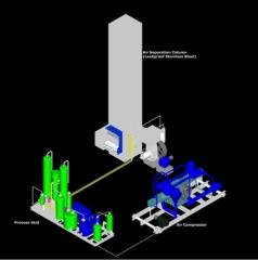 Manufacturing Process Of Oxygen Plants