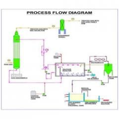 Biogas Cleaning System