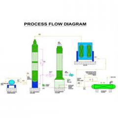 Bio-Gas Carbon-Dioxide Removal System