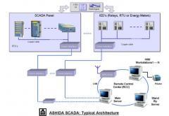 Ashida SCADA-SAS (Substation Automation) System