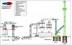 Pollution Control Plant