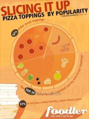Go pizza Topping