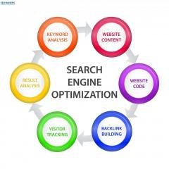 SEO Services By SEORAISERS