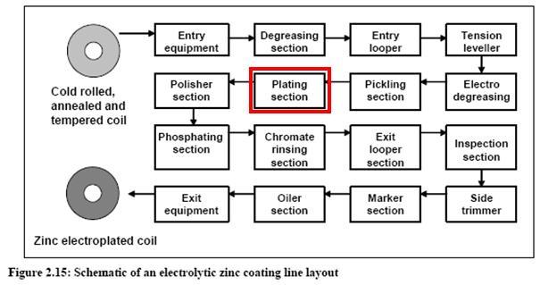 acid_zinc_plating_process
