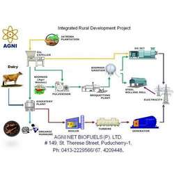 Order Integrated Rural Development Project
