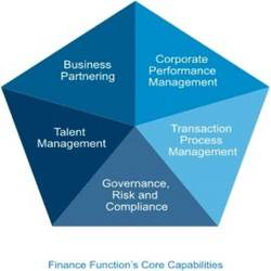 Order CFO Services
