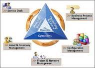 Order Service Management