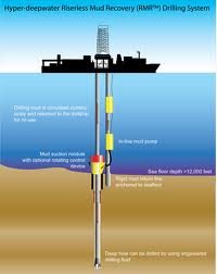 Order Drilling for Gas