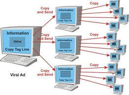 Order Internet-marketing