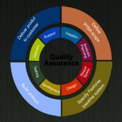 Order Software Quality Assurance