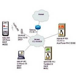Order PBX / IP Telephony