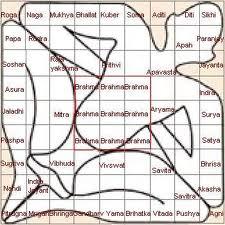Order Vastu consultancy