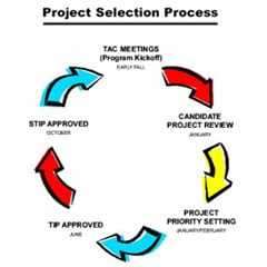 Order Project Conceptualization