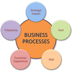 Order Process Consulting