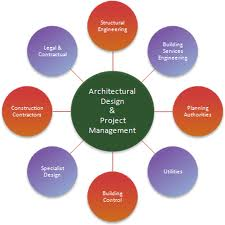 Order Project Management Services
