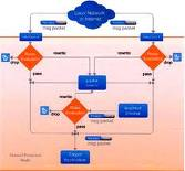 Order Application Layer Firewalls Services