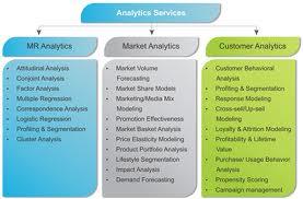 Order Analytics Services