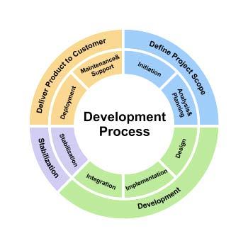 Order Vendor Development