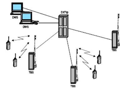 Order TETRA System