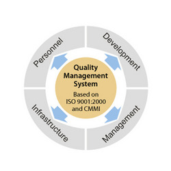 Saras Quality Management System ( SQMS )