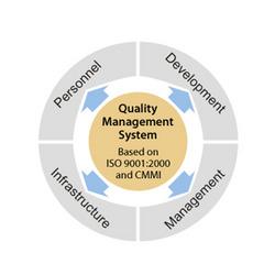 Order Saras Quality Management System ( SQMS )