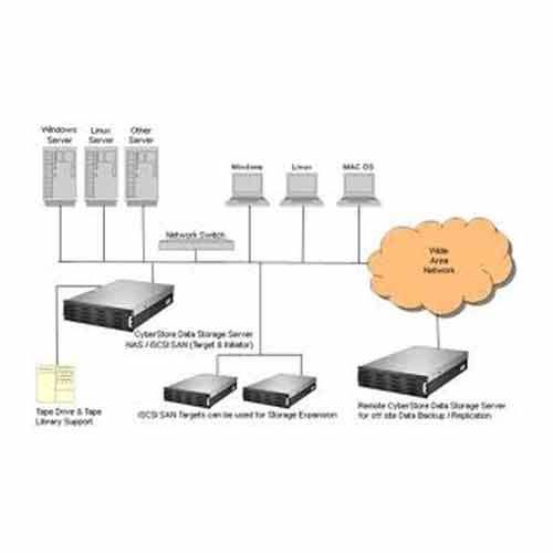 Order Server Set-Up