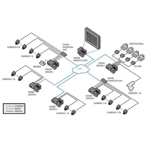 Order CCTV Security Surveillances