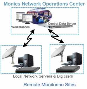 Order Spectrum Monitoring Systems
