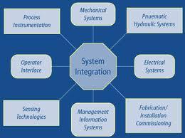Order System integration