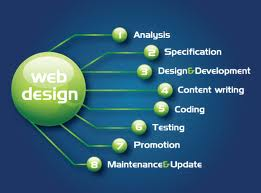 Order Website Development Services