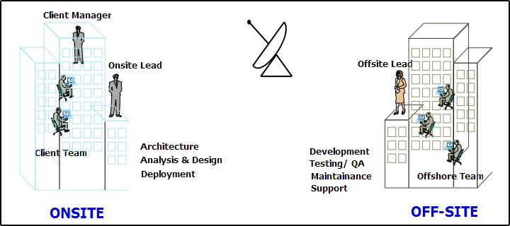 Order SAP Offshore Model