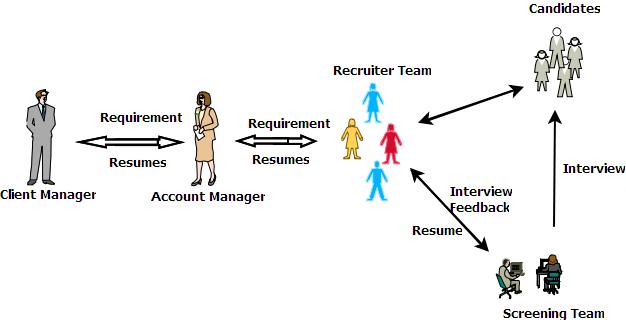 Order Staff Augmentation