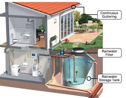 Order Design of Rain Water Harvesting System
