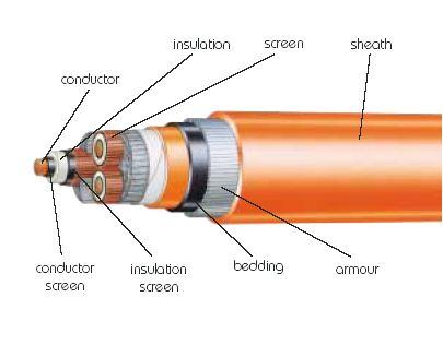 Order HV Cabling