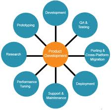 Order Product Development