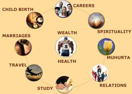 Order Astrology Services