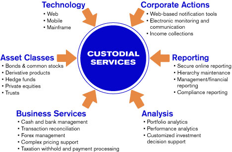 Order Collateral Management Services