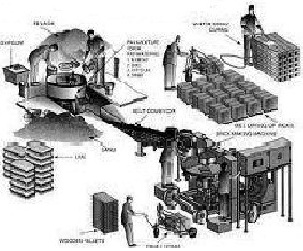 Order TURNKEY SOLUTIONS AND PROJECTS- Fly Ash Brick